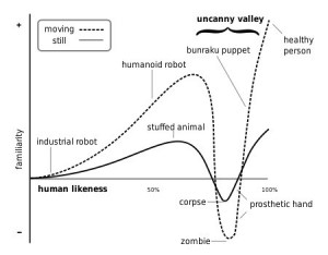 uncanny-valley-graph-450x351