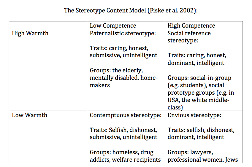 the stereotype content model